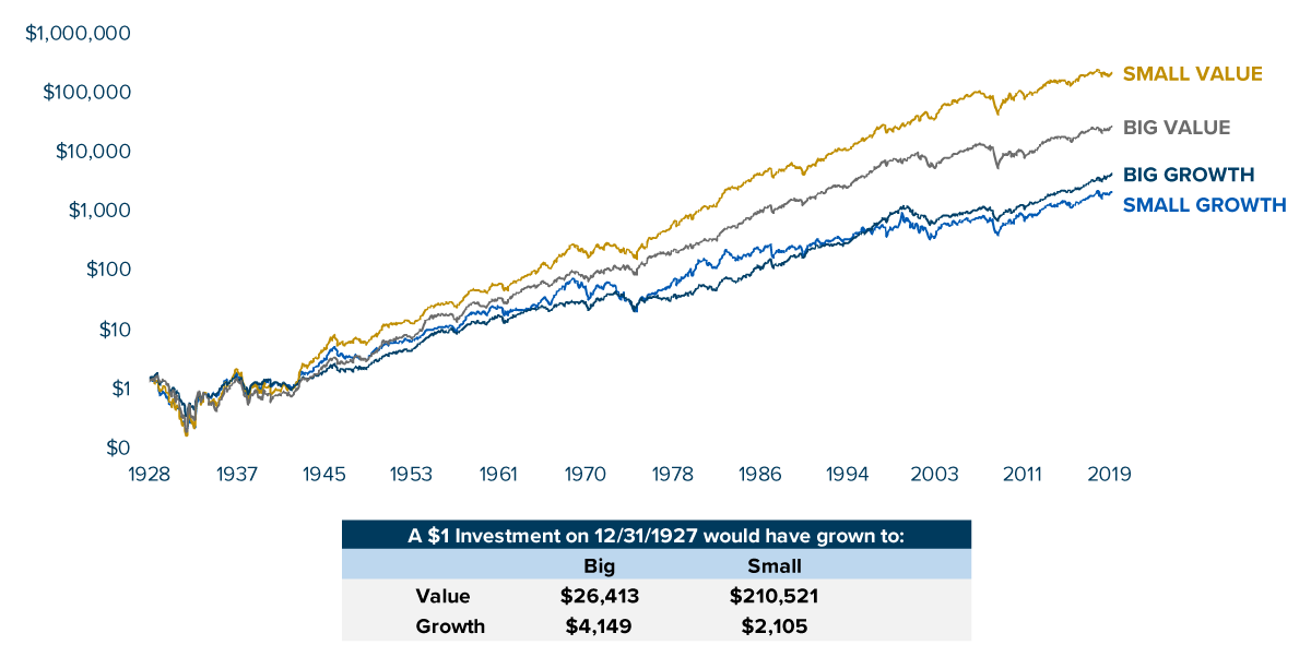 Value_vs_Growth_Chart
